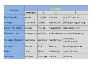 Factors of Education Transformation